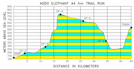 Addo Elephant Trail Run 44km Route Profile